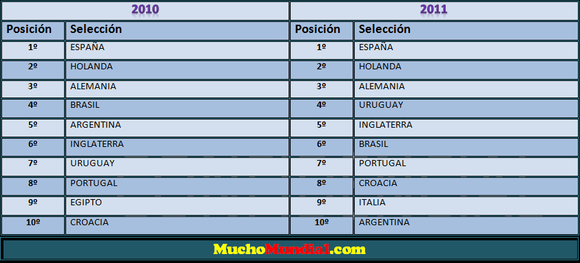 Ranking FIFA 2010 y 2011